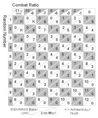 Table de Hasard